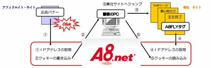 A8FLY申し込み型CGIタグを埋め込む方法、プログラミング例-広告主